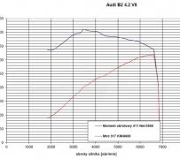 Hamownia podwoziowa. Pomiar mocy. Audi 80 B2 4.2 V8 Quattro.