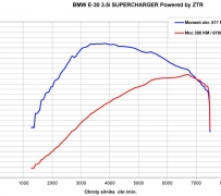 Hamownia podwoziowa. Pomiar mocy. BMW E30 3.5i SuperCharger.