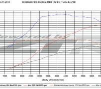 Hamownia podwoziowa. Pomiar mocy. Ferrari F430 Turbo replika (MR2 1ZZ-FE).